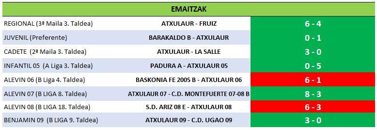 14 resultados 12-01