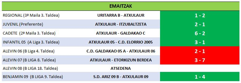 18 resultados 09-02