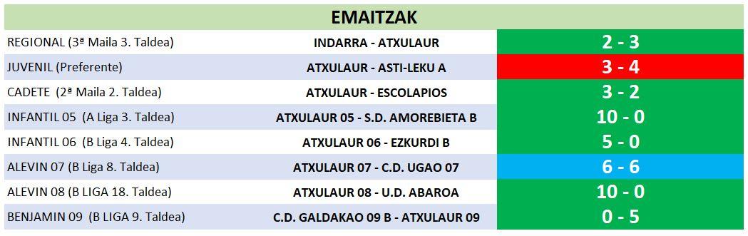 22 resultados 09-03