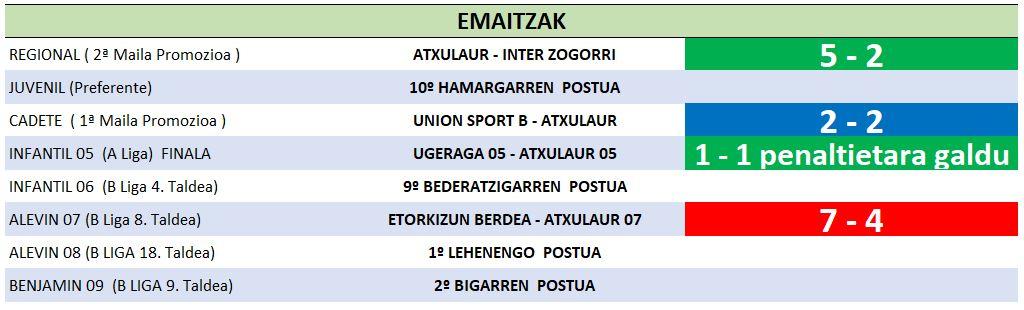 31 resultados 18-05