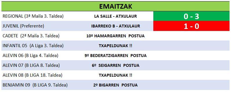 32 resultados 25-05